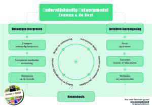 Onderwijskundig ontwerpmodel Zeeman&deRegt 2020