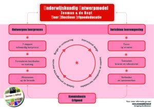 Onderwijskundig ontwerpmodel erfgoededucatie Zeeman&deRegt 2020
